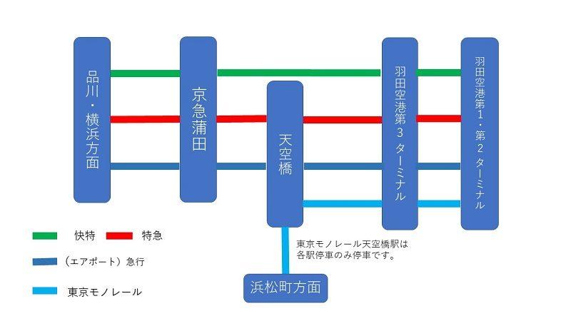 京急空港線の路線図