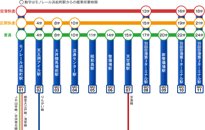 東京モノレールの運行種別と浜松町駅からの所要時間