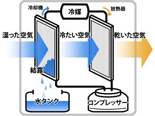 コンプレッサー式除湿機