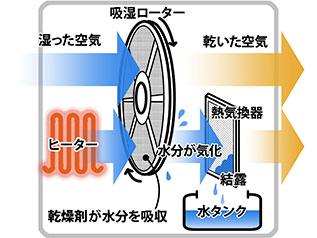 デシカント(ゼオライト)式除湿器