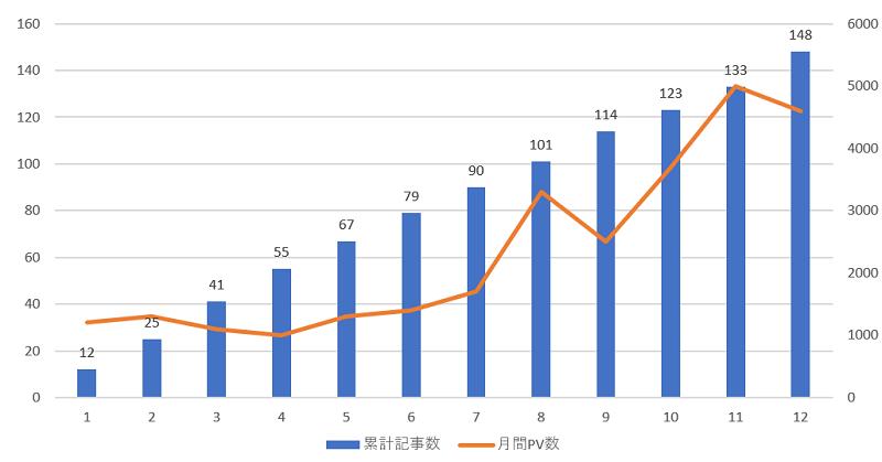 ブログ運営PV数のグラフ