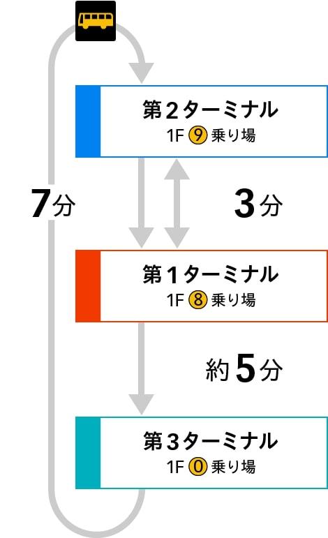 羽田空港ターミナル間連絡バス路線案内