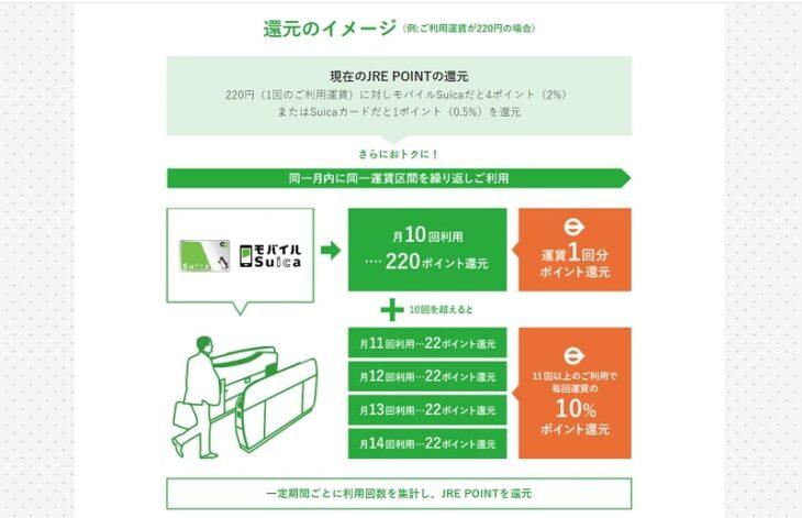 Suicaの繰り返し利用者向け向けのサービスのイメージ