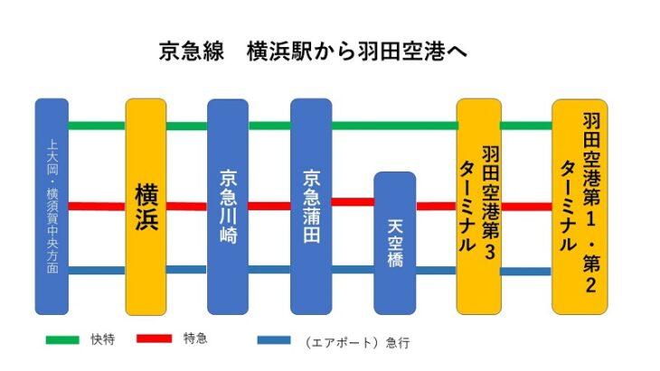 横浜駅から羽田空港への京急線での行き方